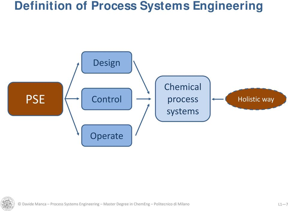 Operate Davide Manca Process Systems Engineering