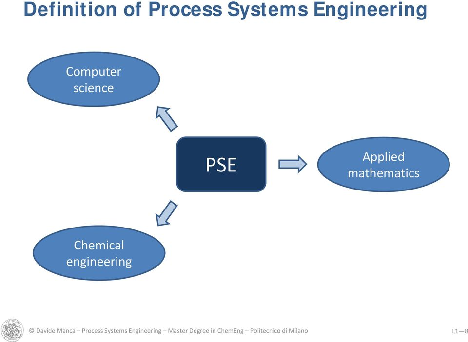 Chemical engineering Davide Manca Process