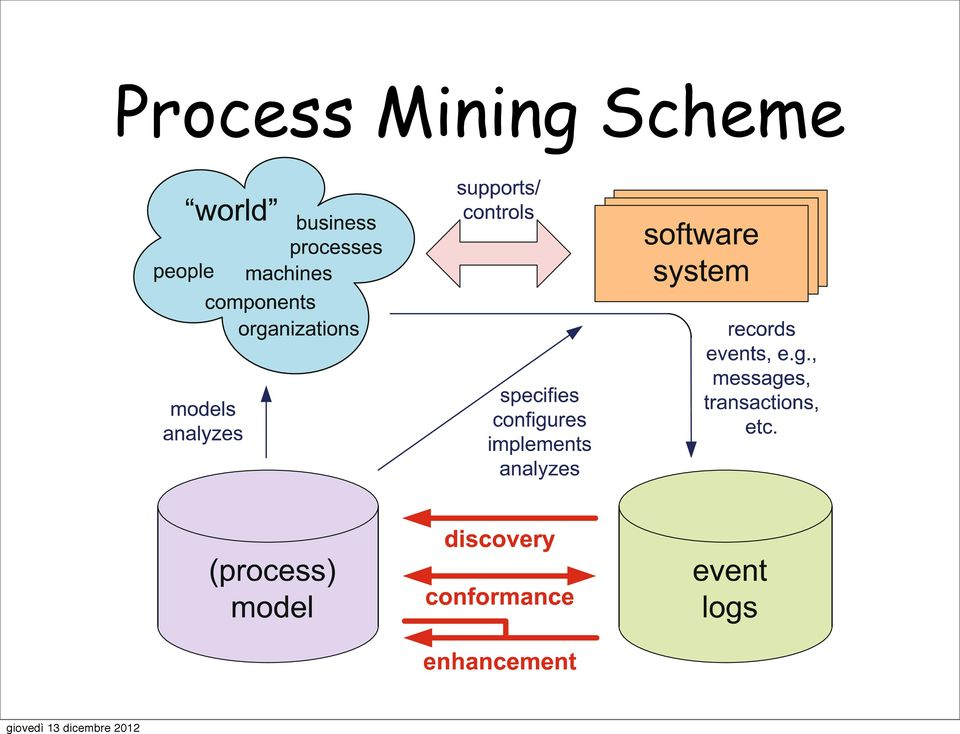 types of process mining: discovery,