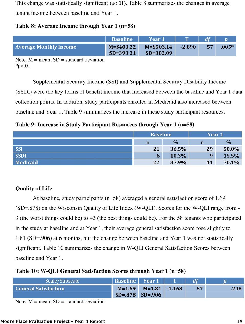 09 Supplemental Security Income (SSI) and Supplemental Security Disability Income (SSDI) were the key forms of benefit income that increased between the baseline and Year 1 data collection points.