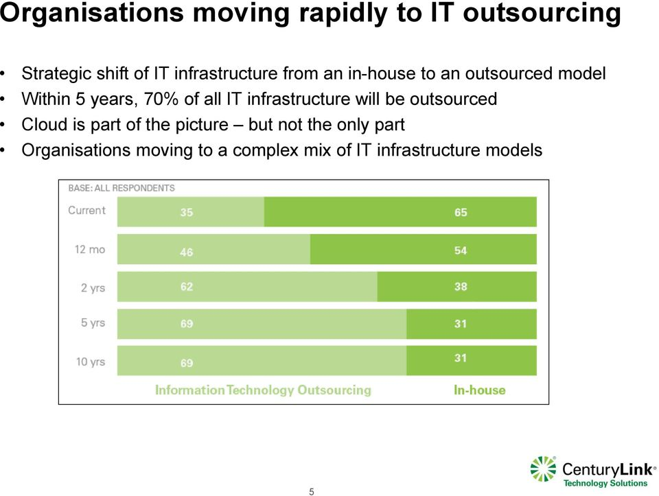 of all IT infrastructure will be outsourced Cloud is part of the picture but