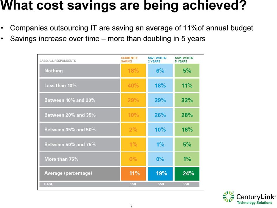 average of 11%of annual budget Savings