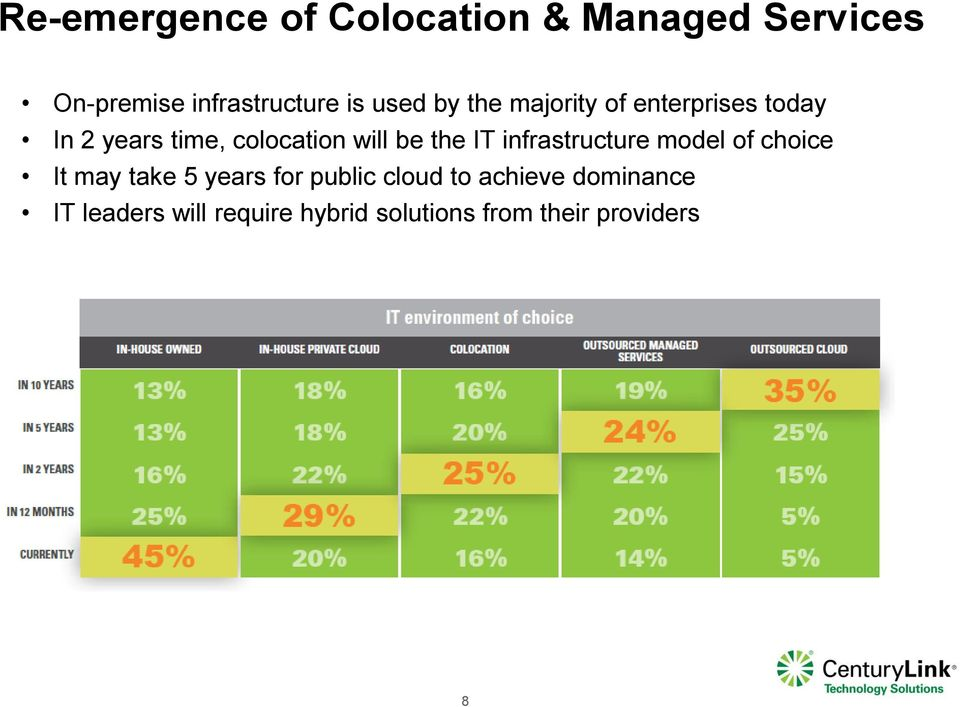 the IT infrastructure model of choice It may take 5 years for public cloud to