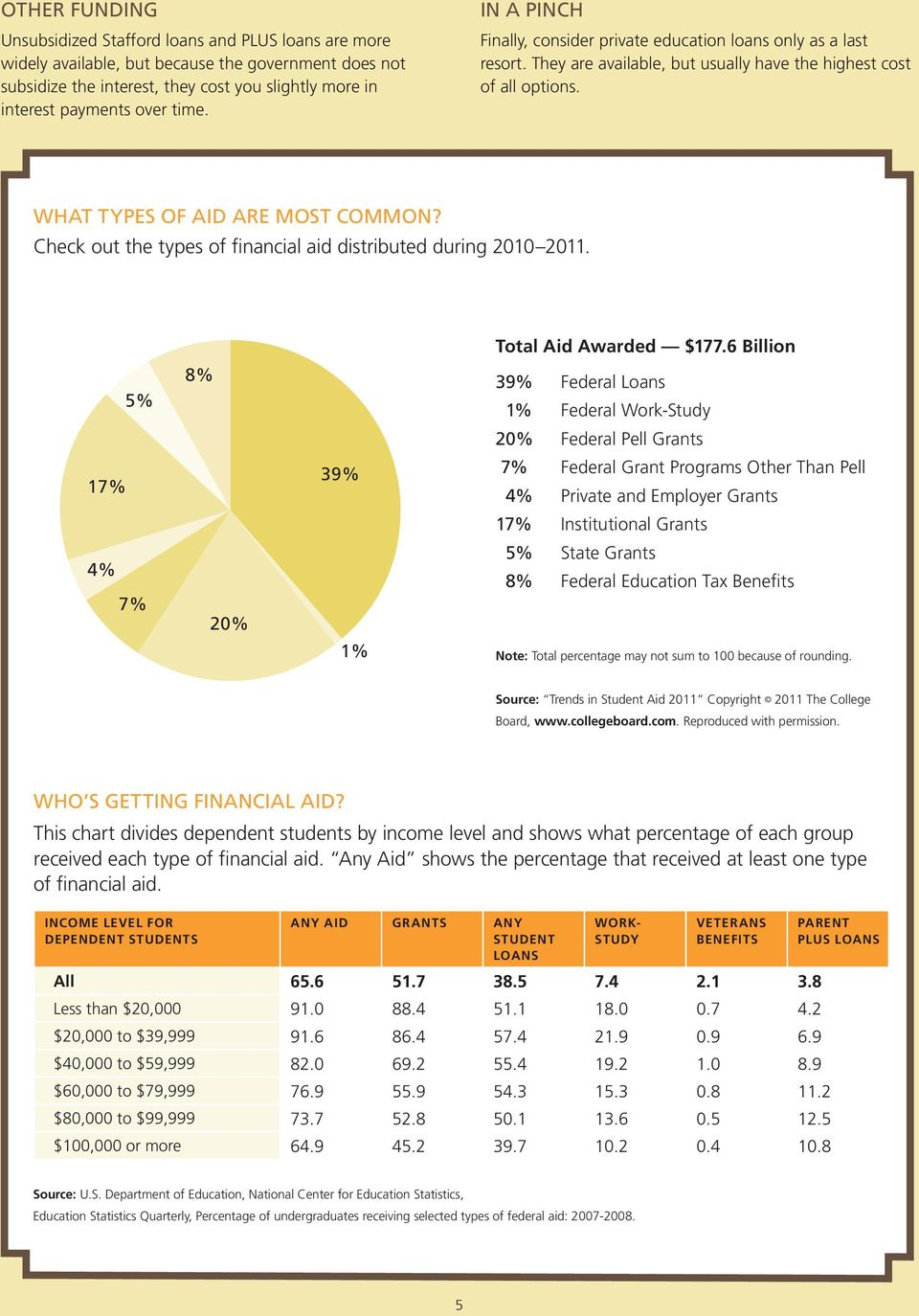 Check out the types of financial aid distributed during 2010 2011. 5% 17% 4% 7% 8% 20% 39% 1% Total Aid Awarded $177.