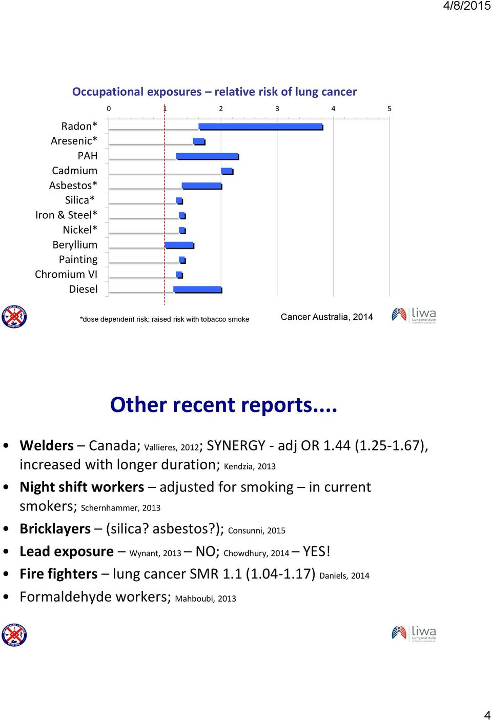 25-1.67), increased with longer duration; Kendzia, 2013 Night shift workers adjusted for smoking in current smokers; Schernhammer, 2013 Bricklayers (silica? asbestos?