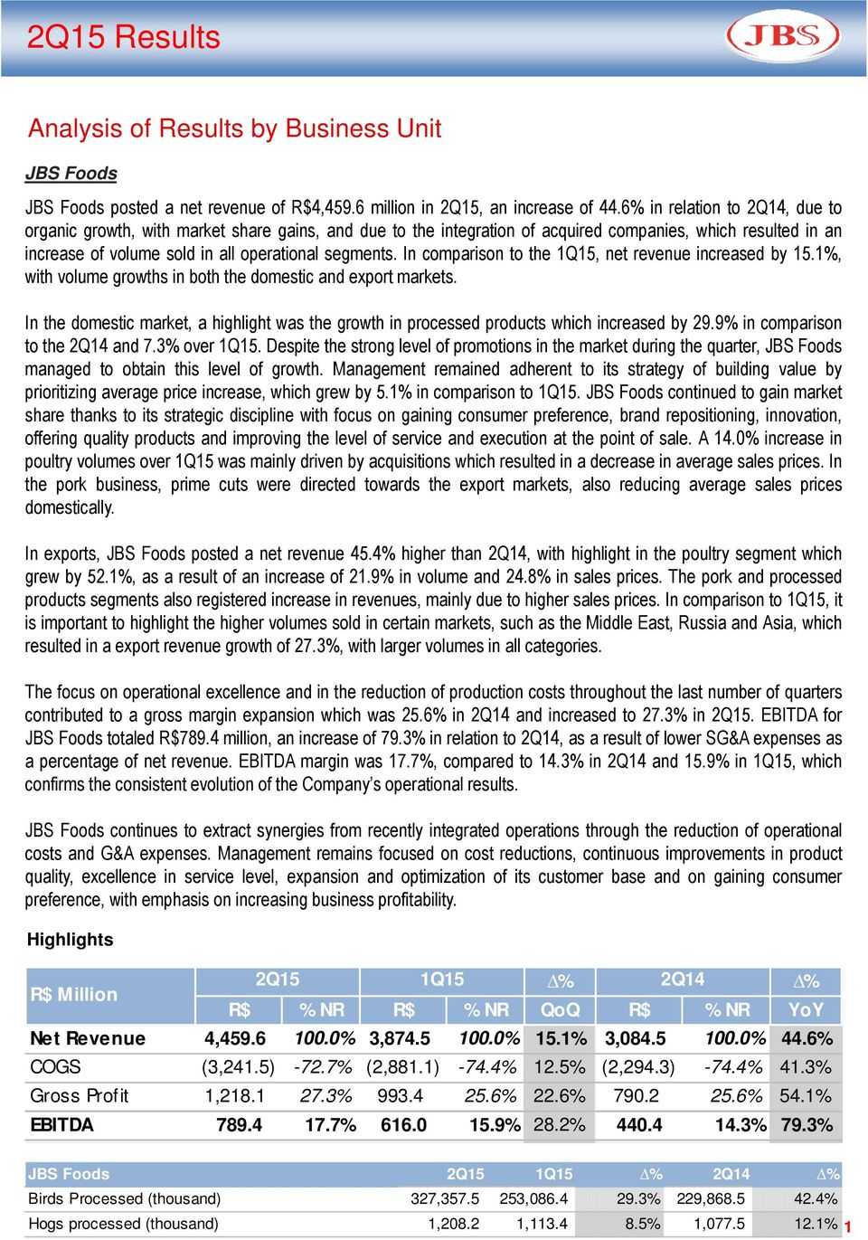 In comparison to the 1Q15, net revenue increased by 15.1%, with volume growths in both the domestic and export markets.