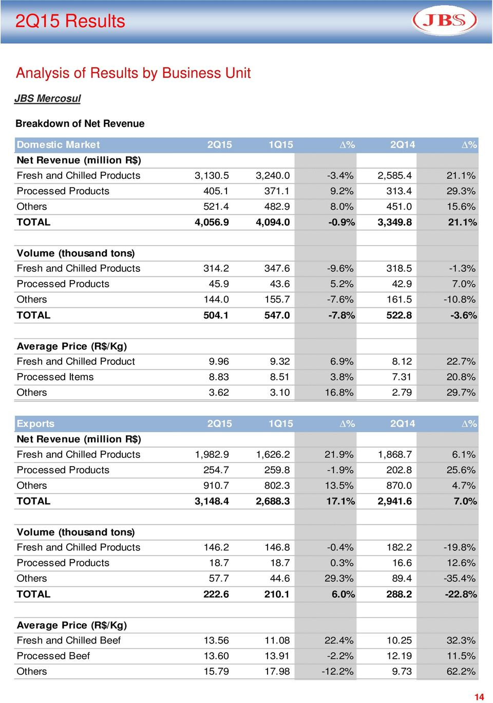 5-1.3% Processed Products 45.9 43.6 5.2% 42.9 7.0% Others 144.0 155.7-7.6% 161.5-10.8% TOTAL 504.1 547.0-7.8% 522.8-3.6% Average Price (R$/Kg) Fresh and Chilled Product 9.96 9.32 6.9% 8.12 22.