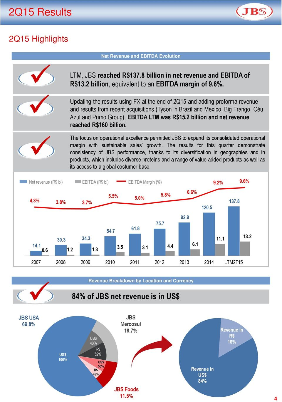 2 billion and net revenue reached R$160 billion. The focus on operational excellence permitted JBS to expand its consolidated operational margin with sustainable sales growth.