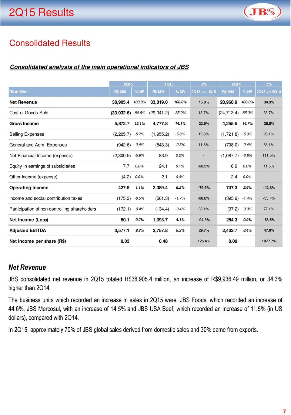 0% Selling Expenses (2,205.7) -5.7% (1,955.2) -5.8% 12.8% (1,721.8) -5.9% 28.1% General and Adm. Expenses (942.6) -2.4% (843.3) -2.5% 11.8% (708.0) -2.4% 33.1% Net Financial Income (expense) (2,300.