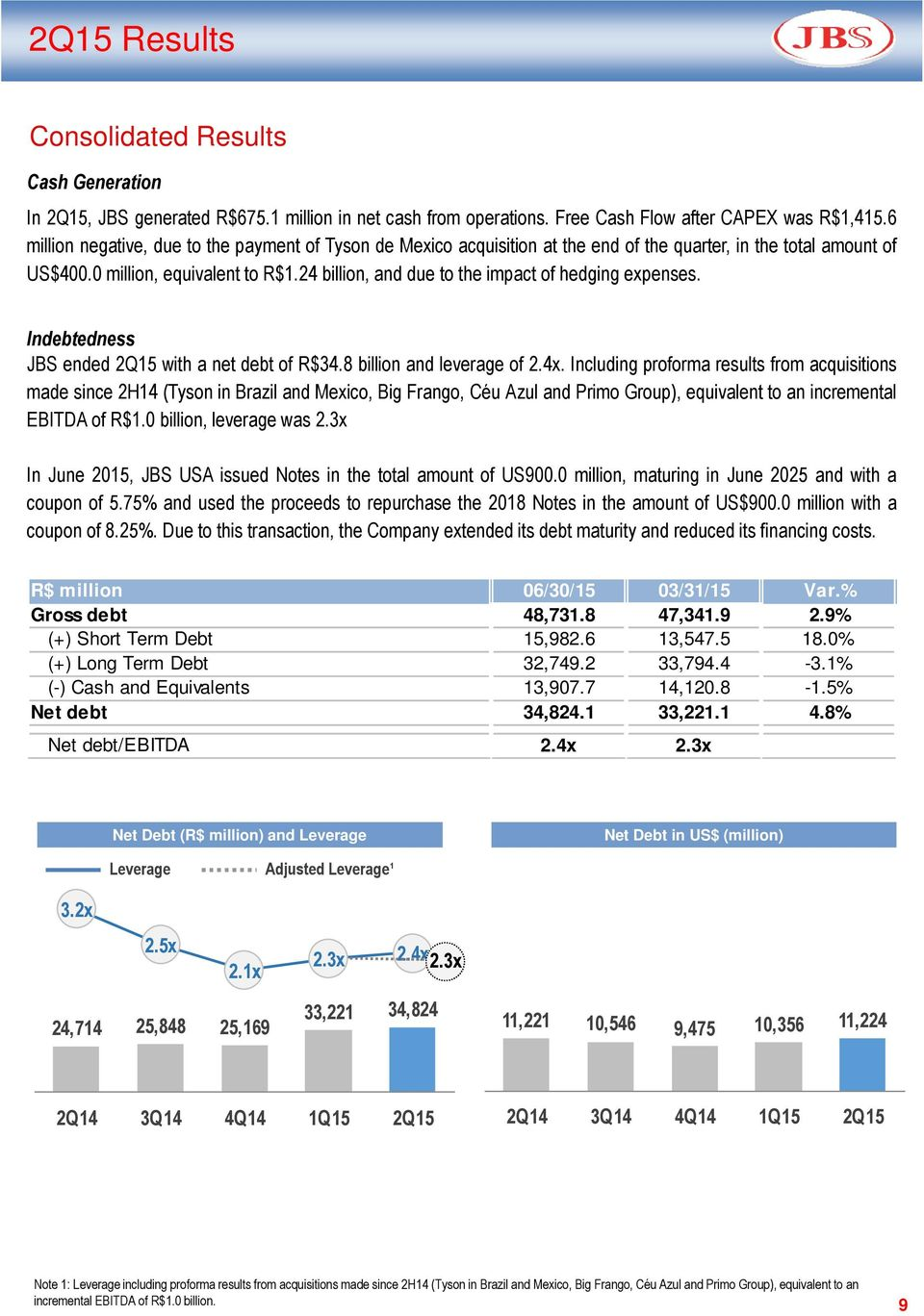 24 billion, and due to the impact of hedging expenses. Indebtedness JBS ended with a net debt of R$34.8 billion and leverage of 2.4x.