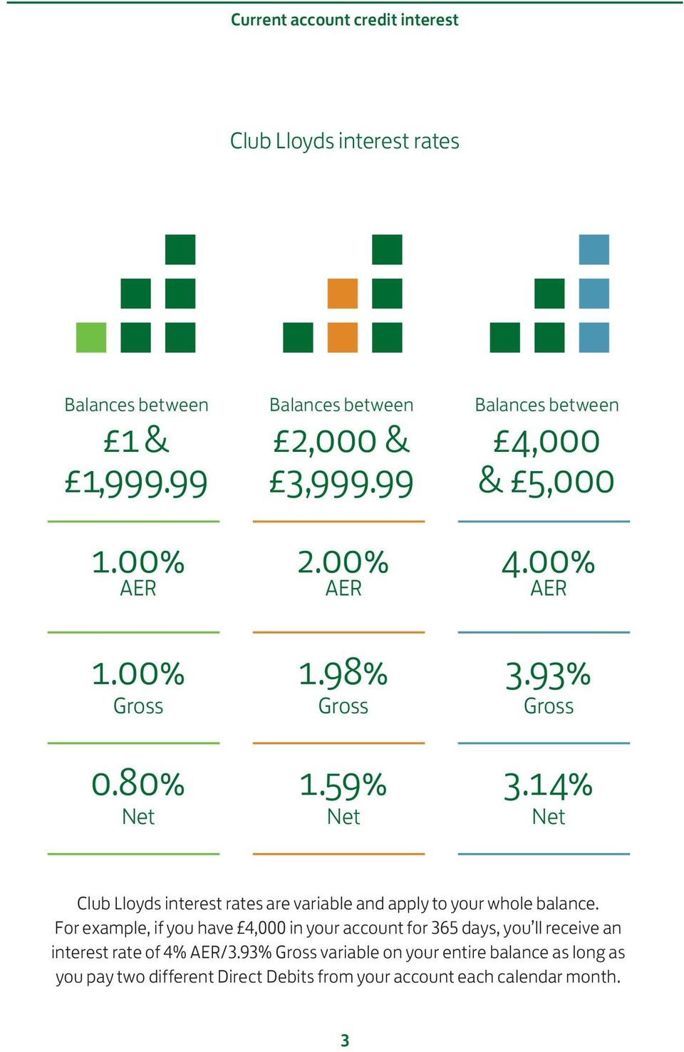 14% Net Club Lloyds interest rates are variable and apply to your whole balance.