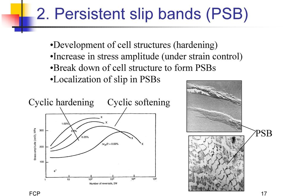 strain control) Break down of cell structure to form PSBs