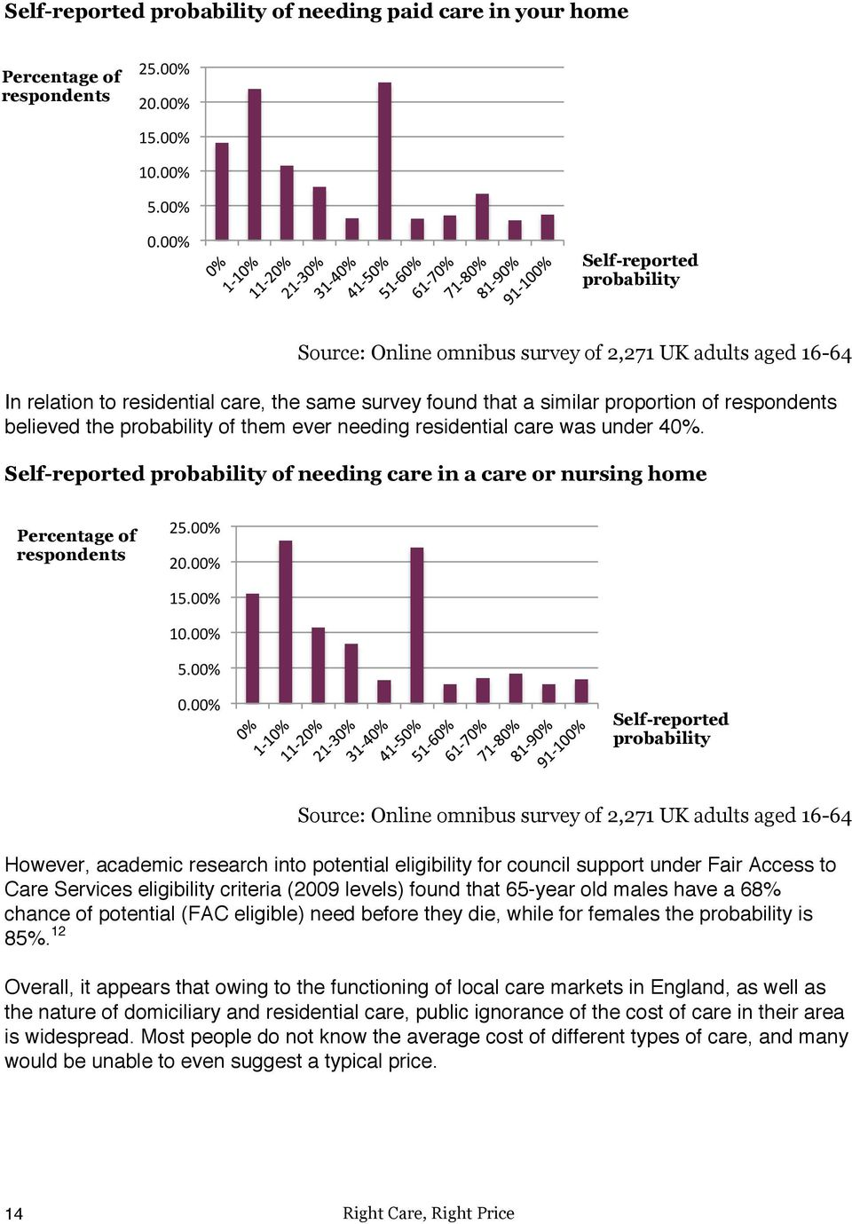 probability of them ever needing residential care was under 40%. Self-reported probability of needing care in a care or nursing home Percentage of respondents 25.00%$ 20.00%$ 15.00%$ 10.00%$ 5.00%$ 0.