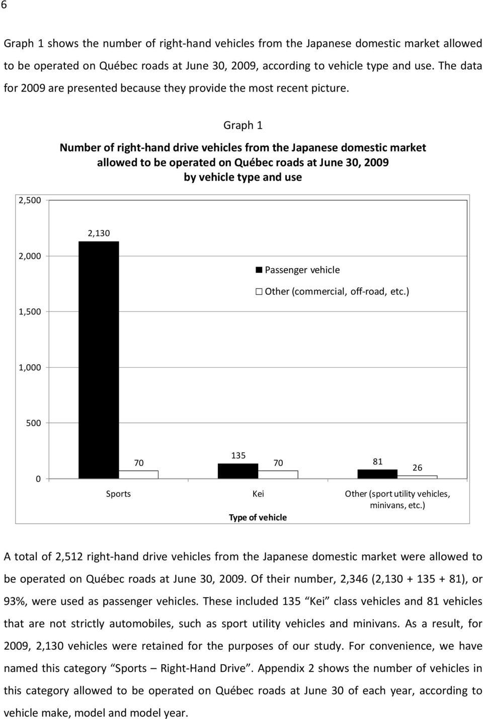 2,500 Graph 1 Number of right-hand drive vehicles from the Japanese domestic market allowed to be operated on Québec roads at June 30, 2009 by vehicle type and use 2,130 2,000 Passenger vehicle Other