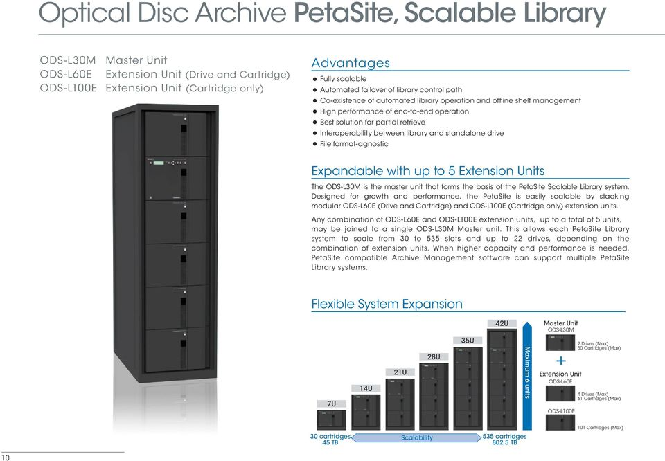 between library and standalone drive File format-agnostic Expandable with up to 5 Extension Units The ODS-L30M is the master unit that forms the basis of the PetaSite Scalable Library system.