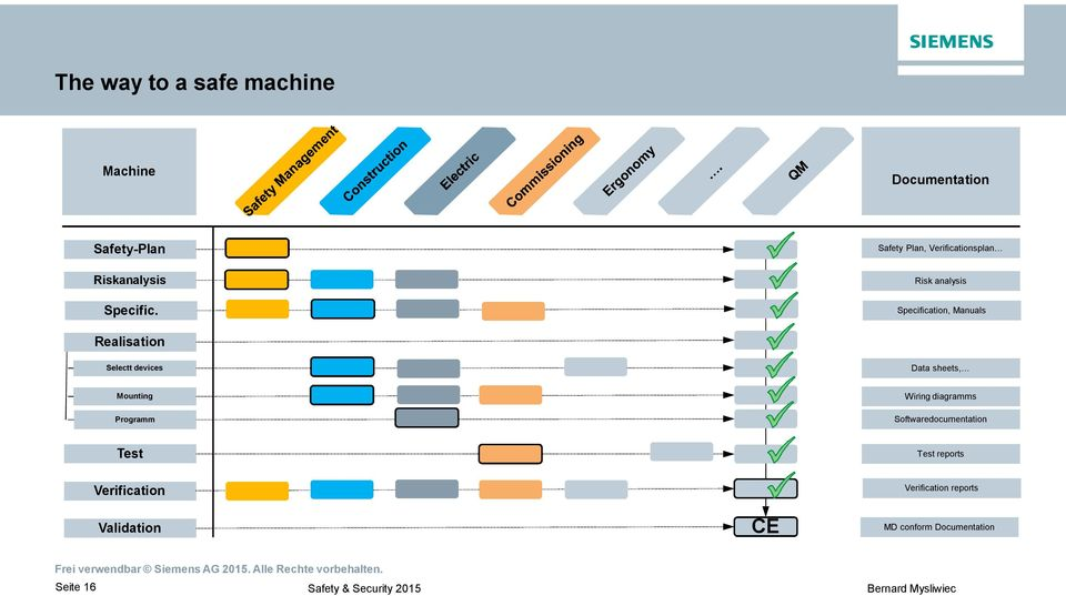 Selectt devices Data sheets, Mounting Programm Wiring diagramms Softwaredocumentation