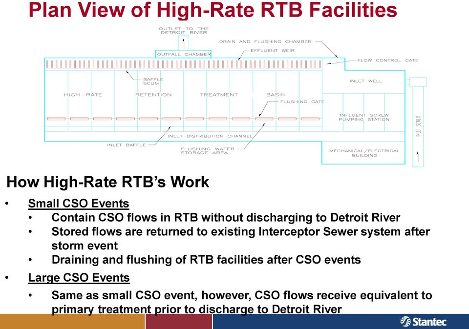 system after storm event Draining and flushing of RTB facilities after CSO events Large CSO Events Same as