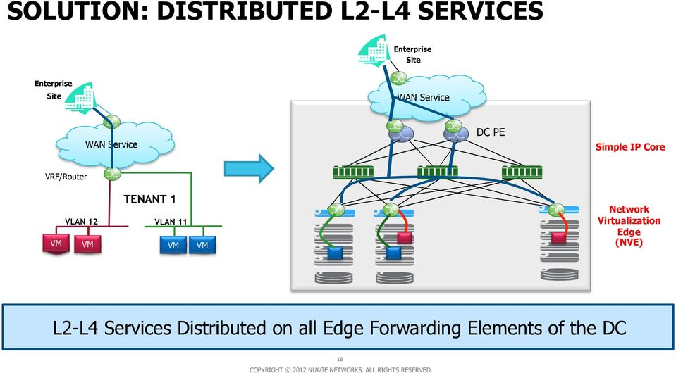 TENANT 1 VLAN 12 VLAN 11 VM VM VM VM Network Virtualization Edge