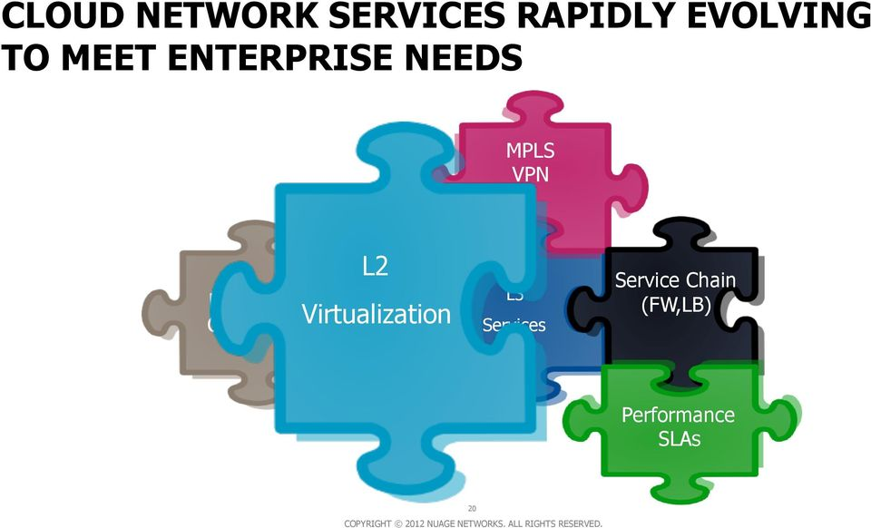 VPN Hybrid Clouds L2 Virtualization
