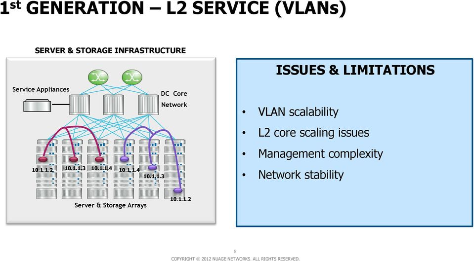 1.1.4 10.1.1.3 DC Core Network VLAN scalability L2 core scaling issues