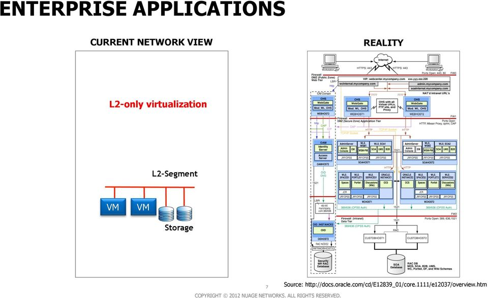 L2-Segment VM VM Storage 7 Source: