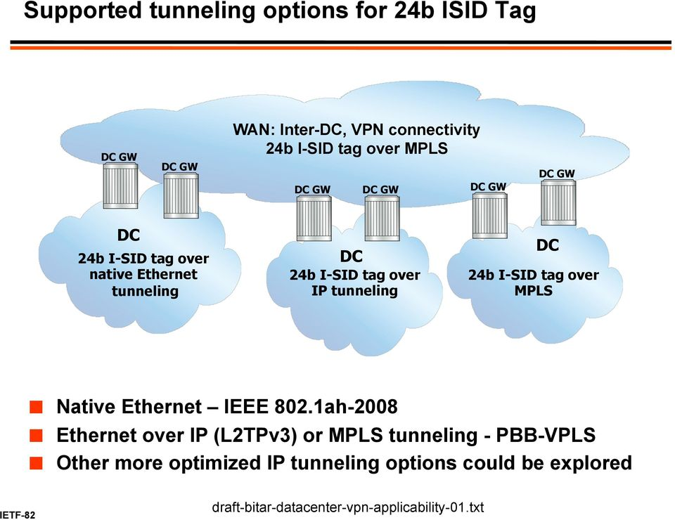 tunneling DC 24b I-SID tag over MPLS Native Ethernet IEEE 802.