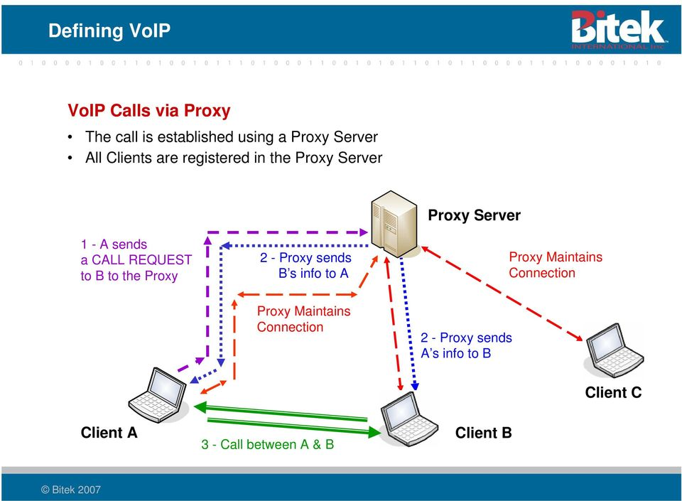 sends B s info to A Proxy Server Proxy Maintains Connection Proxy Maintains Connection 2 -
