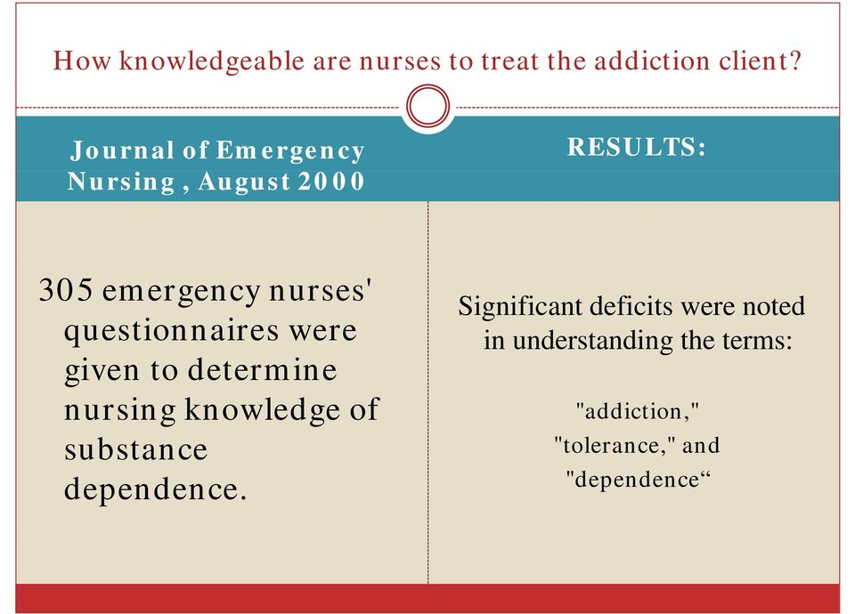questionnaires were given to determine nursing knowledge of substance dependence.