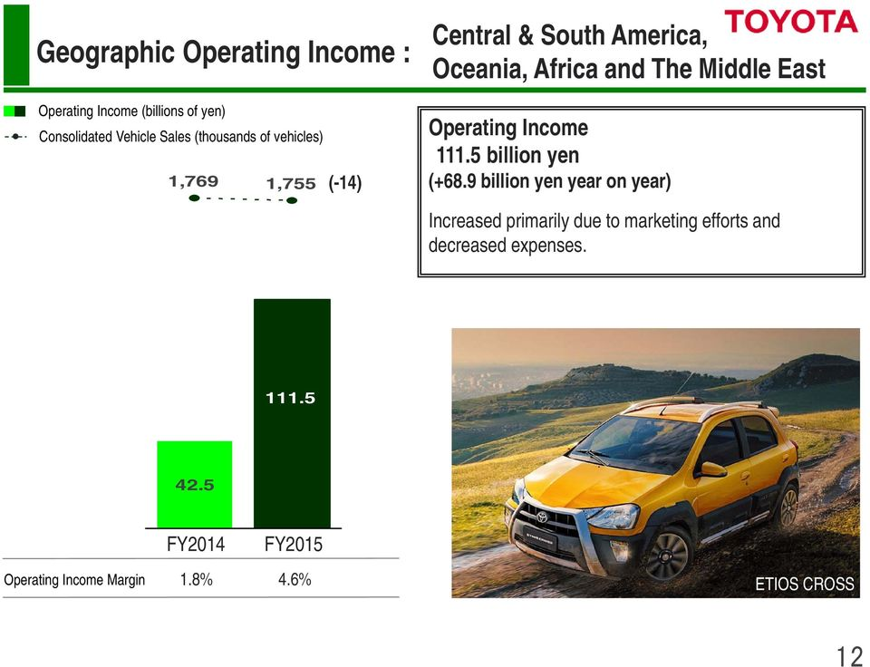 Operating Income 111.5 billion yen (+68.