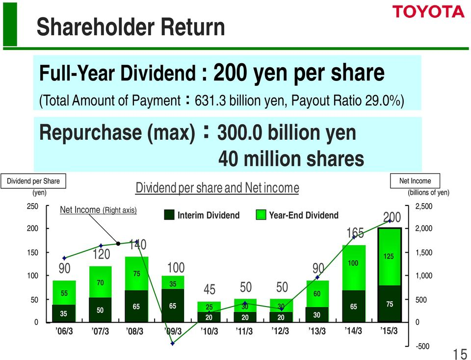 0 billion yen 40 million shares Dividend per share and Net income 250 Net Income (Right axis) Interim Dividend Year-End Dividend 200 150 120