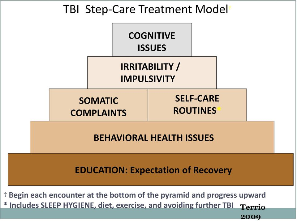 Expectation of Recovery Begin each encounter at the bottom of the pyramid and