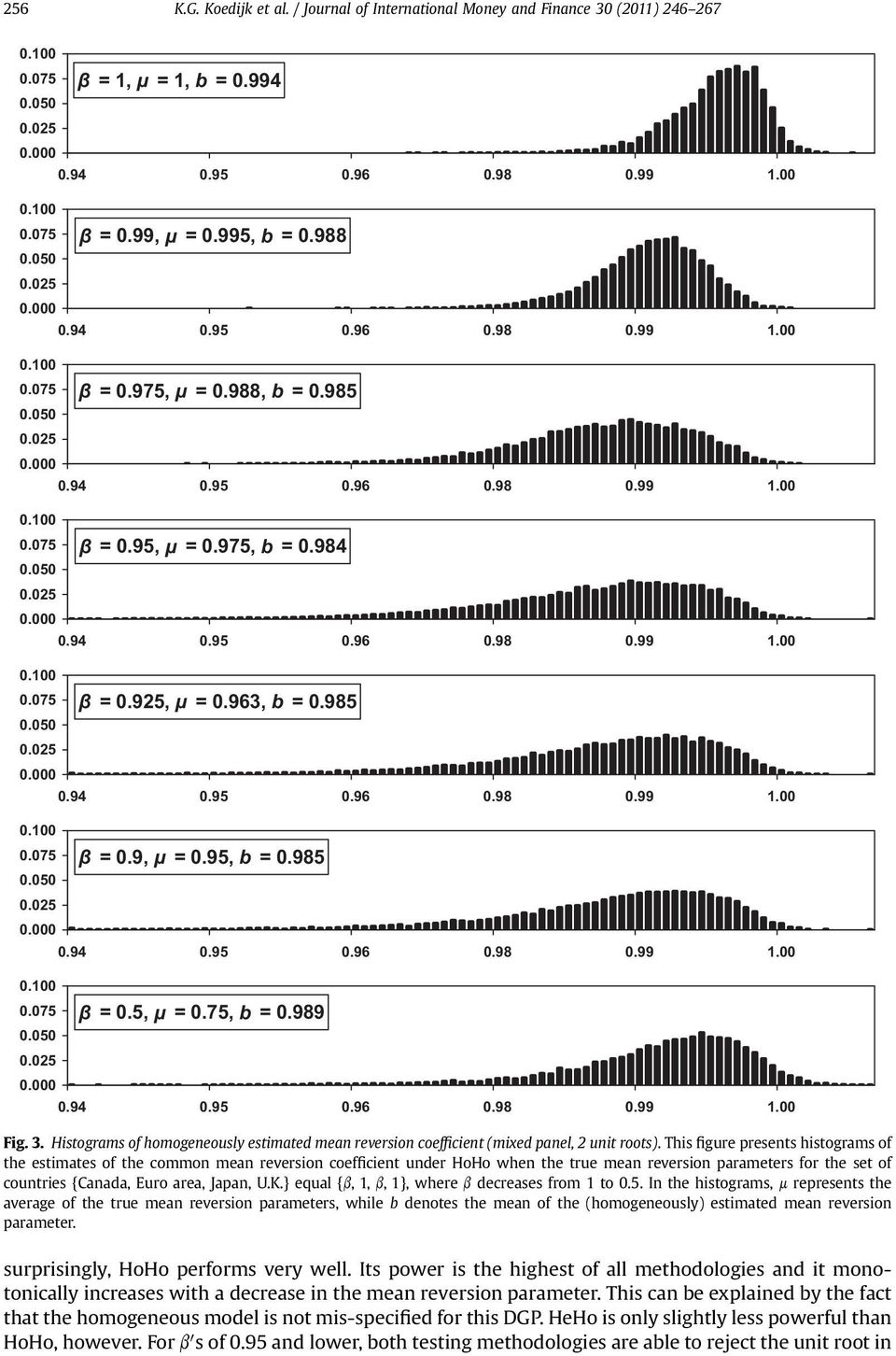94 0.95 0.96 0.98 0.99 Fig. 3. Histograms of homogeneously estimated mean reversion coefficient (mixed panel, 2 unit roots).