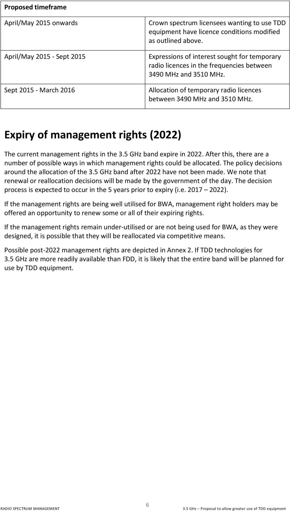 Expiry of management rights (2022) The current management rights in the 3.5 GHz band expire in 2022. After this, there are a number of possible ways in which management rights could be allocated.