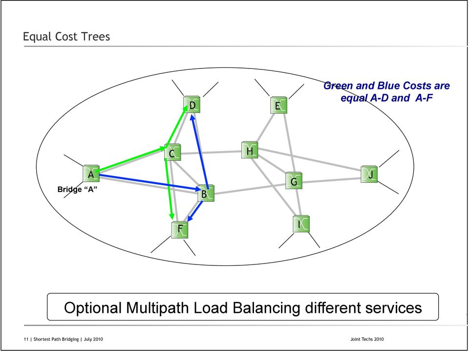 Optional Multipath Load Balancing different