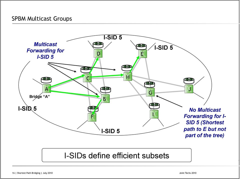 Forwarding for I- SID 5 (Shortest path to E but not part of the tree)