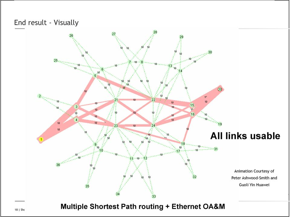 Huawei Multiple Shortest Path routing + Ethernet