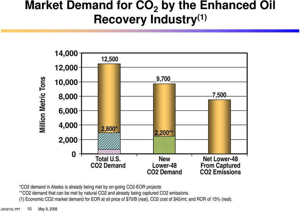CO2 Demand New Lower-48 CO2 Demand Net Lower-48 From Captured CO2 Emissions *CO2 demand in Alaska is already being met by on-going CO2-EOR
