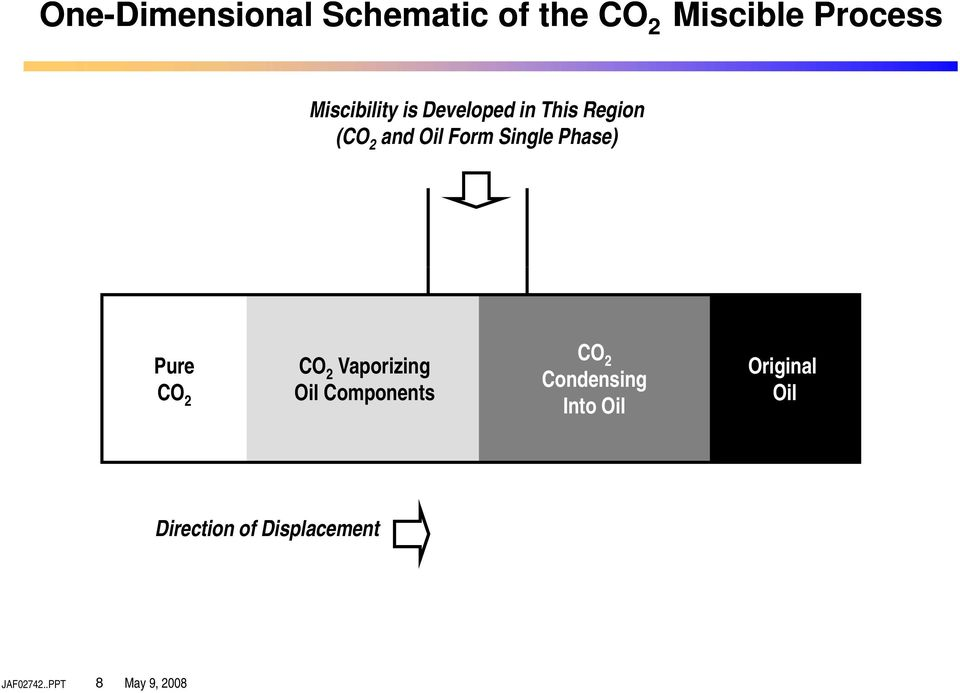 Single Phase) Pure CO 2 Vaporizing CO 2 Oil Components CO 2