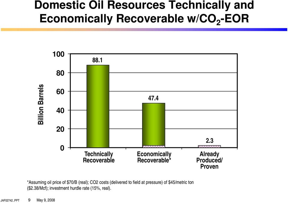 3 Already Produced/ Proven *Assuming oil price of $70/B (real); CO2 costs (delivered to field