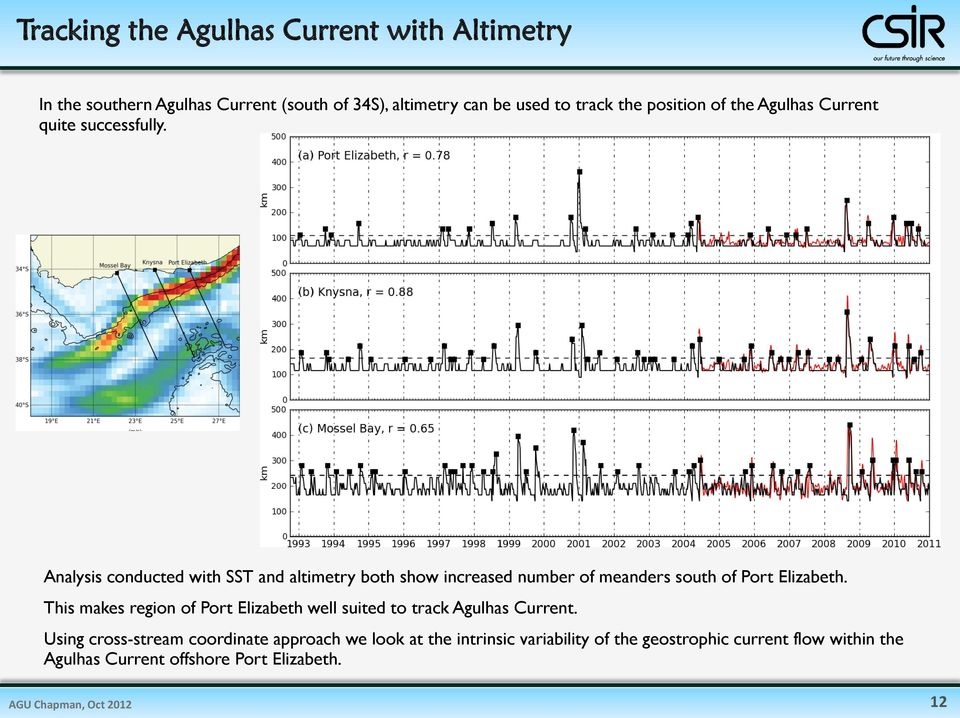 Analysis conducted with SST and altimetry both show increased number of meanders south of Port Elizabeth.
