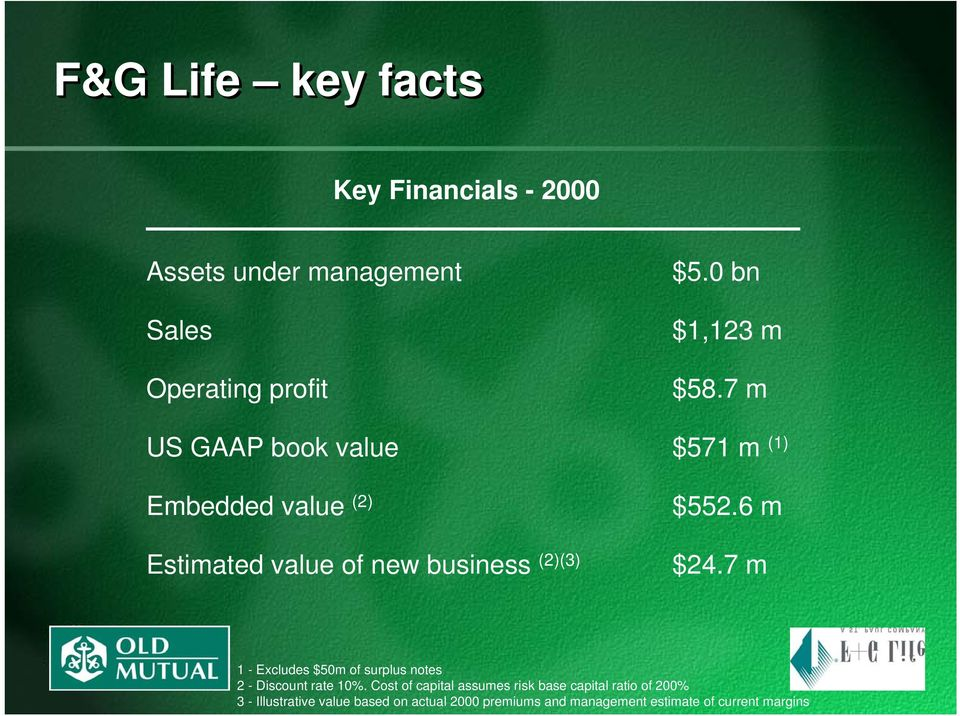 7 m US GAAP book value $571 m (1) Embedded value (2) Estimated value of new business (2)(3) $552.6 m $24.