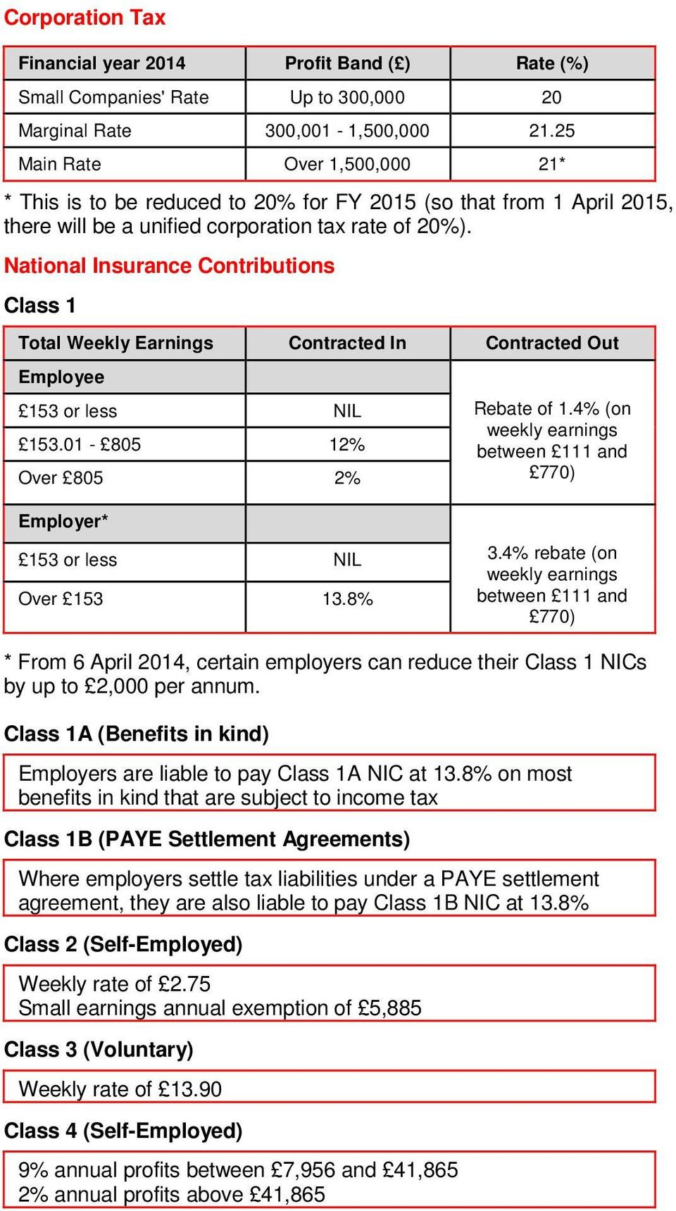 National Insurance Contributions Class 1 Total Weekly Earnings Contracted In Contracted Out Employee 153 or less NIL 153.01-805 12% Over 805 2% Rebate of 1.