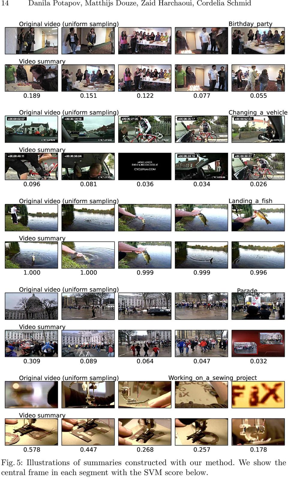 026 Original video (uniform sampling) Landing_a_fish Video summary 1.000 1.000 0.999 0.999 0.996 Original video (uniform sampling) Parade Video summary 0.309 0.089 0.
