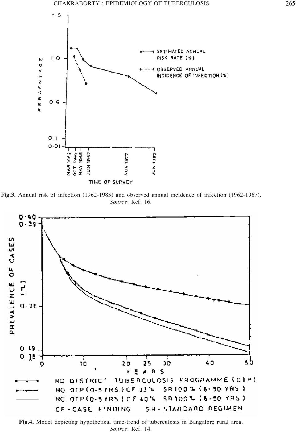 of infection (1962-1967). Source: Ref. 16. Fig.4.