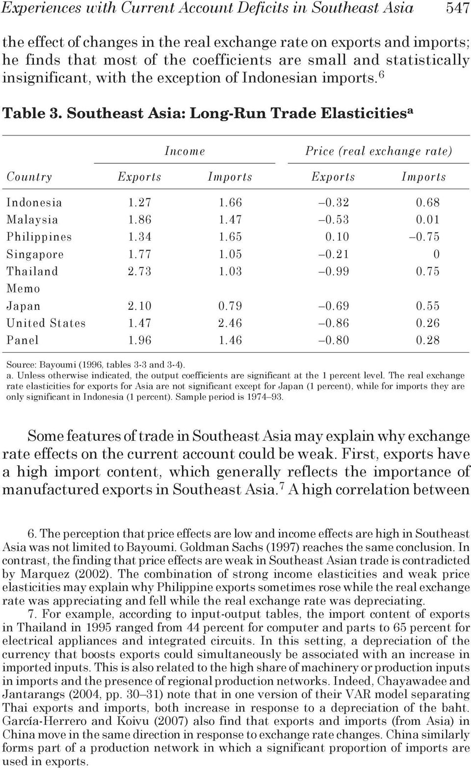 Southeast Asia: Long-Run Trade Elasticities a Income Price (real exchange rate) Country Exports Imports Exports Imports Indonesia 1.27 1.66 0.32 0.68 Malaysia 1.86 1.47 0.53 0.01 Philippines 1.34 1.