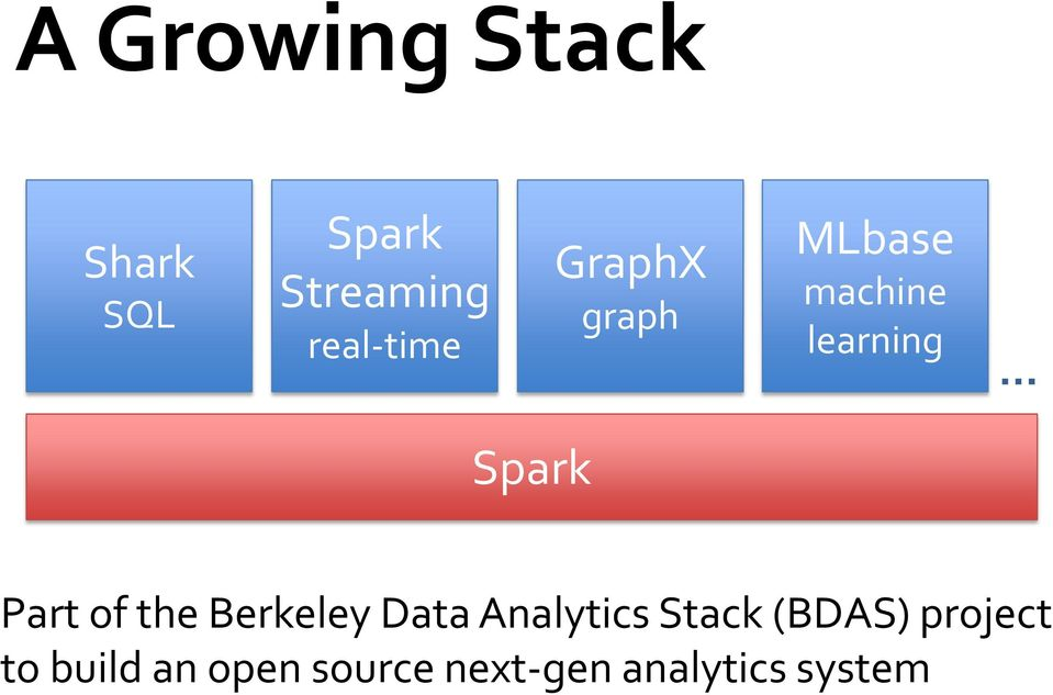 Spark Part of the Berkeley Data Analytics Stack