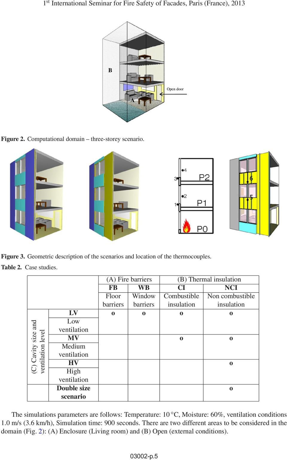(C) Cavity size and ventilation level (A) Fire barriers (B) Thermal insulation FB WB CI NCI Floor Window Combustible Non combustible barriers barriers insulation insulation LV o o o o Low ventilation