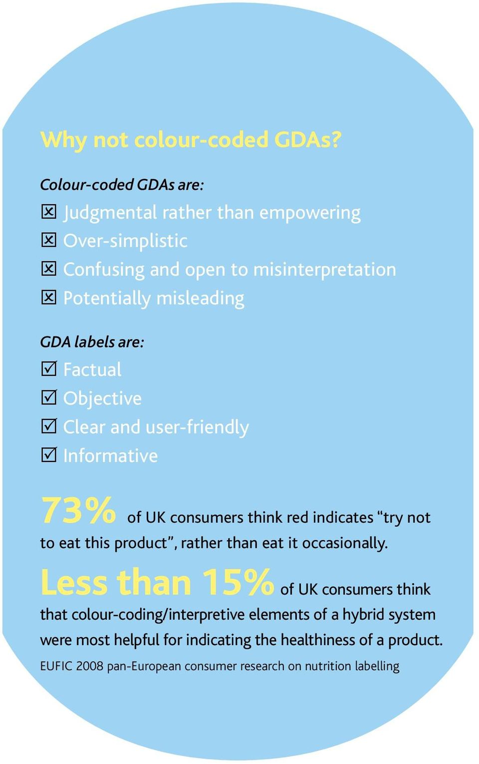 labels are: Factual Objective Clear and user-friendly Informative 73% of UK consumers think red indicates try not to eat this product,