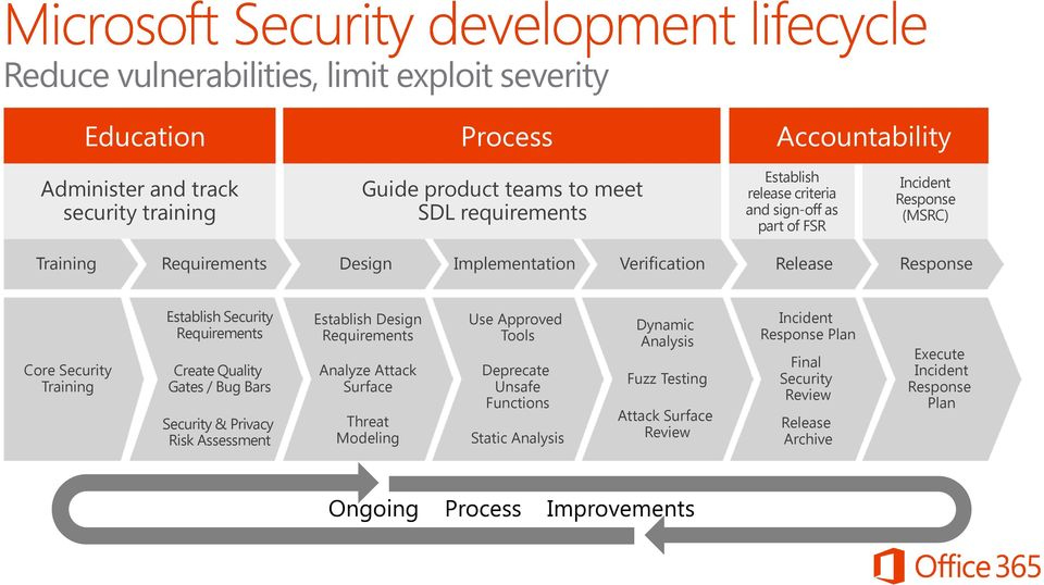 Requirements Create Quality Gates / Bug Bars Security & Privacy Risk Assessment Establish Design Requirements Analyze Attack Surface Threat Modeling Use Approved Tools Deprecate Unsafe