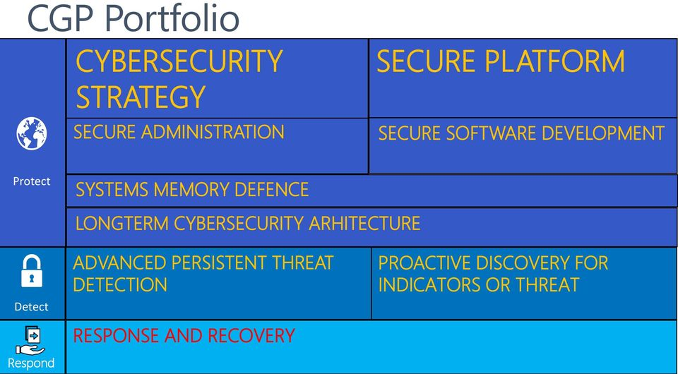 LONGTERM CYBERSECURITY ARHITECTURE Detect Respond ADVANCED PERSISTENT